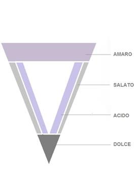 schema sensoriale lingua
